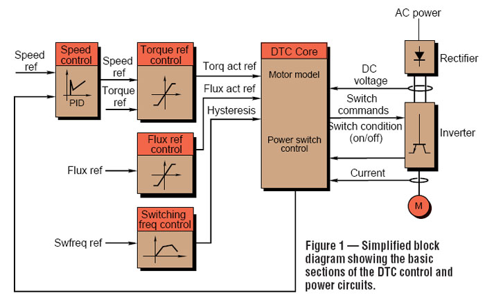 DTC drive control circuit block diagram