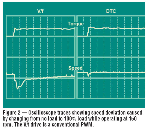 V/F drive speed deviation