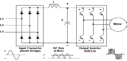 AC Drive Working Principle on
