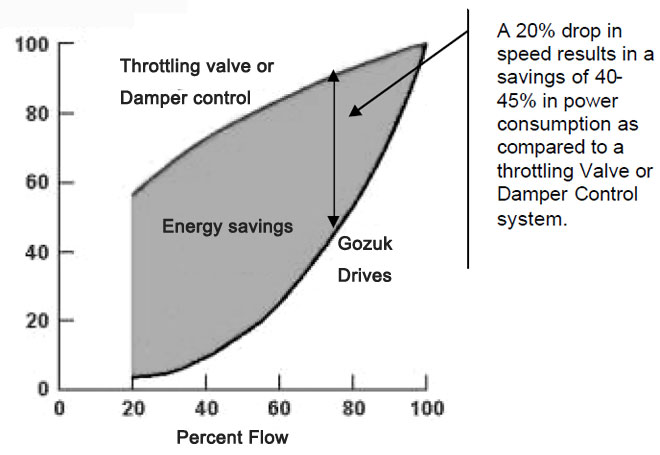 AC drive energy savings