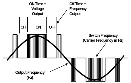AC drive output waveform components