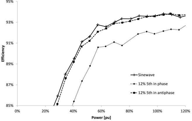 influence of 12% fifth harmonic for a 55kW induction motor used as induction generator