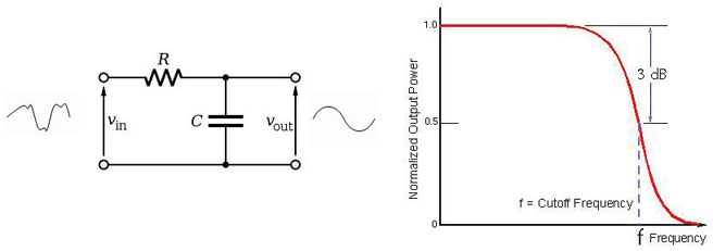 Low pass filter circuitry and frequency response