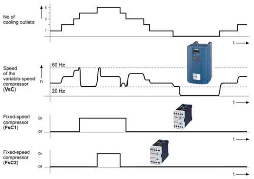 Variable Frequency Drive For Refrigeration Compressor