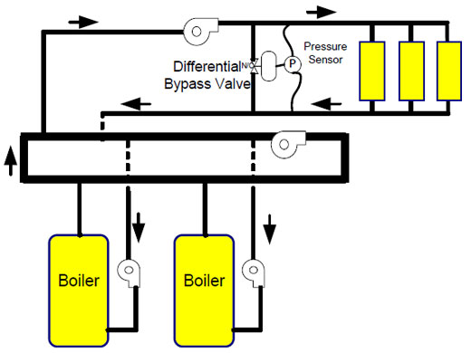 Variable flow hydronic system