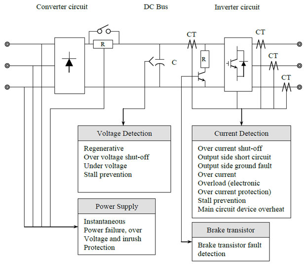 variable frequency drive internal protection variable frequency drive installation guide vfd control panel wiring diagram at fashall.co